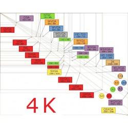 Vidéoprojecteurs en 4K 4096x2160 Pixels
